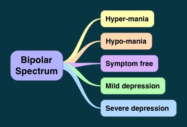 bipolar-spectrum